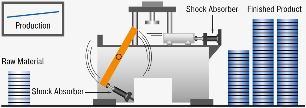 Stopping with Industrial Shock Absorbers