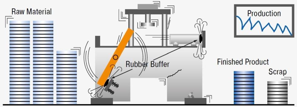 Anschlag mit Gummipuffer, Feder, hydraulischem Bremszylinder oder mit Luftpuffer